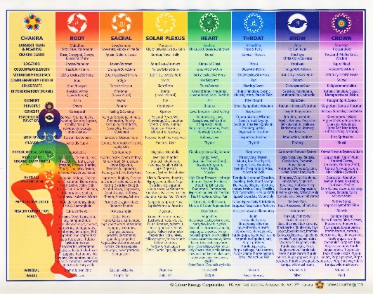 chakra essential oil chart Quotes